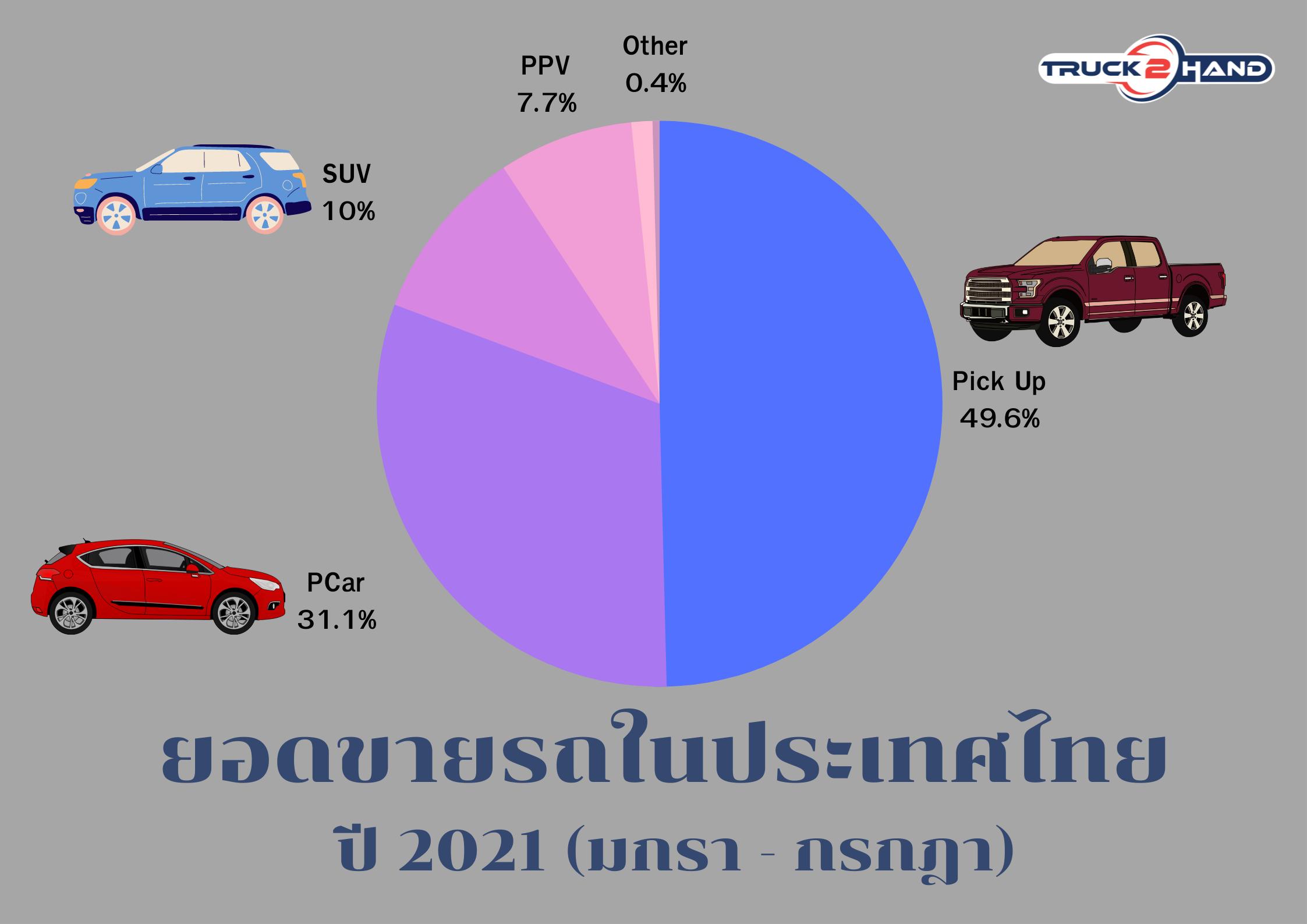 ยอดขายรถประเทศไทย